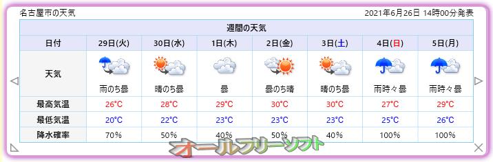 お天気状況--7日間--オールフリーソフト