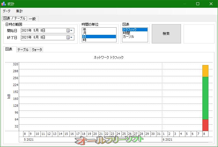 NetTraffic--統計/図表/テーブル--オールフリーソフト
